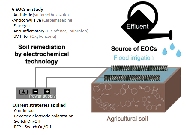 (ES) ¿Sabías Que Mediante El Tratamiento Electroquímico Es Posible Reducir Hasta En 30% La Concentración De Contaminantes Orgánicos En El Suelo En Solo 6 Días?